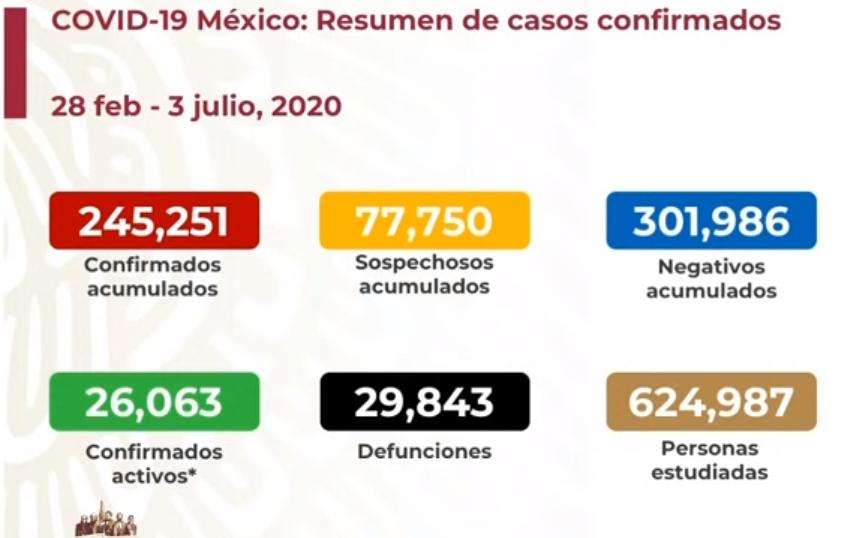 México registra 29 843 defunciones por COVID-19 y 245 251 casos confirmados: SSA