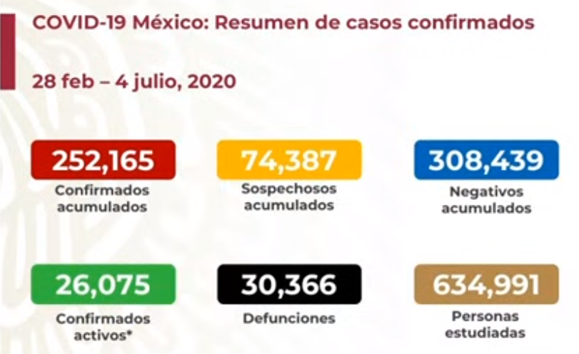México registra 30 366 defunciones por COVID-19 y 252 165 casos confirmados: SSA