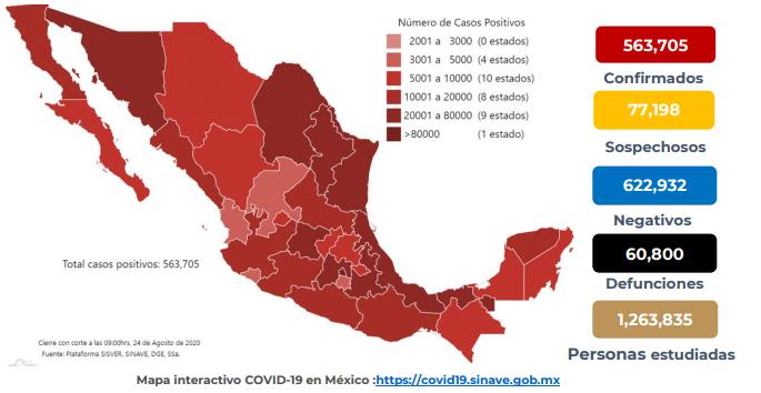 México registra 60 800 defunciones por COVID -19 y 563 705 casos confirmados: SSA