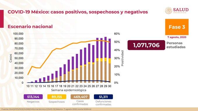 México registra 51 311 defunciones por COVID – 19 y 469 407 casos confirmados: SSA