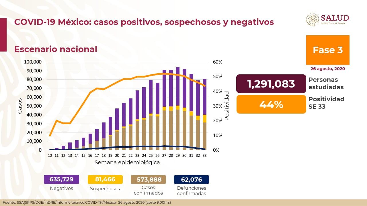México registra 62 076 defunciones por COVID – 19 y 573 888 casos confirmados: SSA