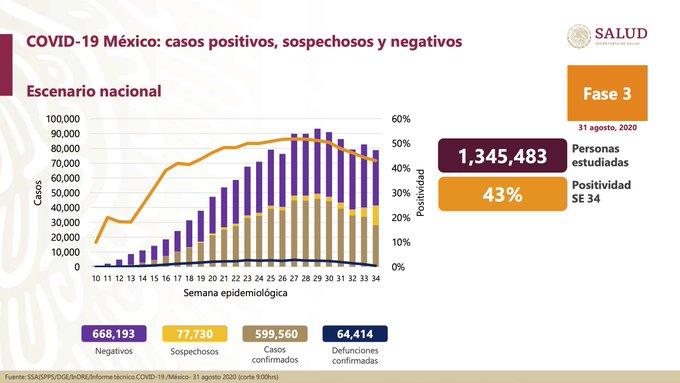 México registra 64 414 defunciones por COVID-19 y 599 560 casos confirmados: SSA
