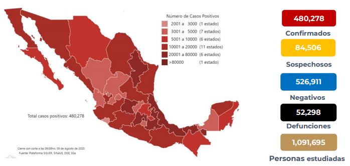 México registra 52 911 defunciones por COVID – 19 y 480 278 casos confirmados: SSA