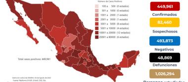 México registra 48 mil 869 defunciones por COVID-19 y 449 mil 961 casos confirmados: SSA