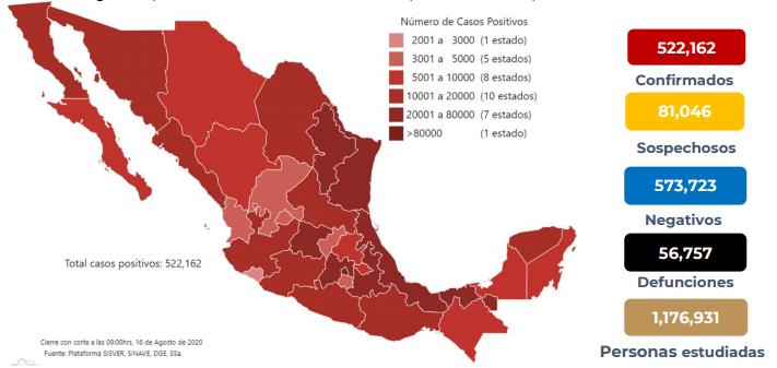 México registra 56 757 defunciones por COVID -19 y 522 162 casos confirmados: SSA