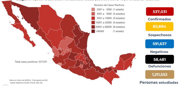 México registra 58 481 defunciones por COVID- 19 y 537 031 casos confirmados: SSA