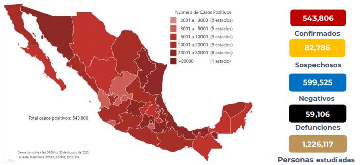 México registra 59 106 defunciones por COVID-19 y 543 806 casos confirmados: SSA