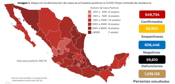 México registra 59 mil 610 defunciones por COVID-19 y 549 mil 734 casos confirmados: SSA