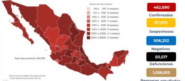México registra 50 517 defunciones por COVID -19 y 462 690 casos confirmados: SSA