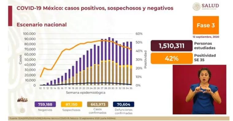 México supera las 70 mil defunciones por covid 19