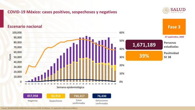 México registra 76 430 defunciones por COVID-19 y 730 317 casos confirmados: SSA