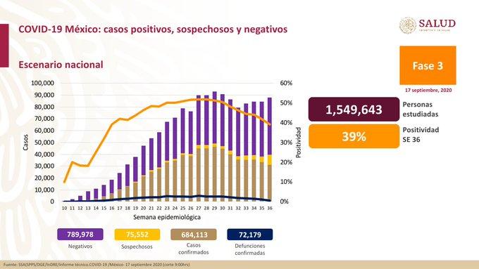 México registra 72 129 defunciones por COVID – 19 y 684 113 casos confirmados: SSA