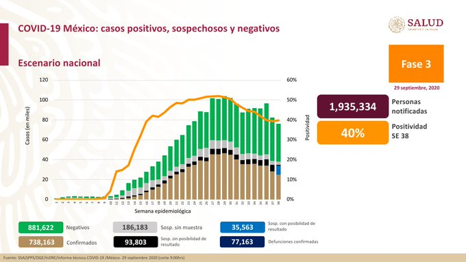 México registra 77 163 defunciones por COVID -19 y 738 163 casos confirmados: SSA