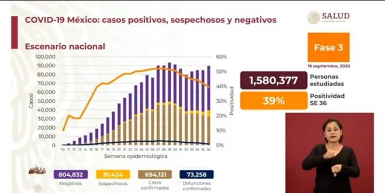 México suma 73 mil 258 defunciones por Covid 19