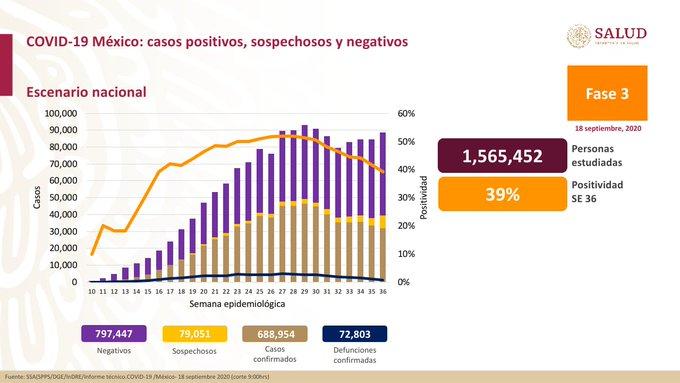 México registra 72 803 defunciones por COVID – 19 y 688 954 defunciones: SSA