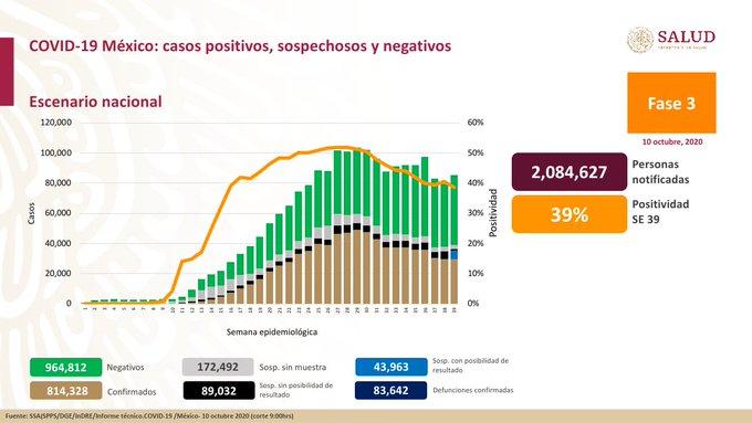 Suma México 83 mil 642 defunciones por COVID 19