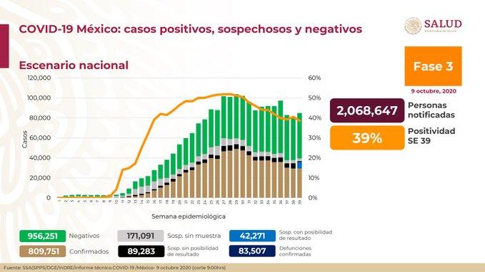 México registra 83 507 defunciones por COVID-19 y 809 751 defunciones: SSA