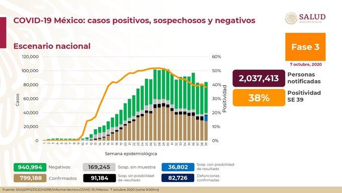 México registra 82 726 defunciones por COVID – 19 y 799 188 casos confirmados: SSA