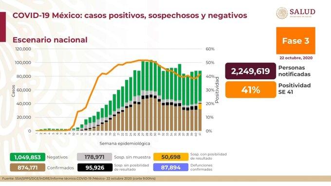 México registra 87 894 defunciones por COVID-19 y 874 171 casos confirmados: SSA
