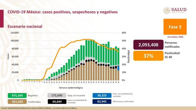 México registra 83 945 defunciones por COVID-19 y 821 045 casos confirmados: SSA
