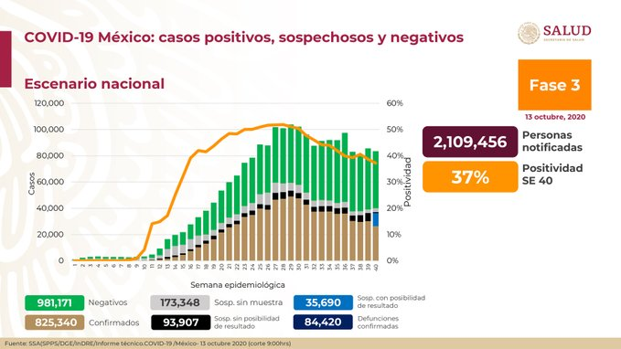 México registra 84 420 defunciones por COVID-19 y 825 340 casos confirmados: SSA