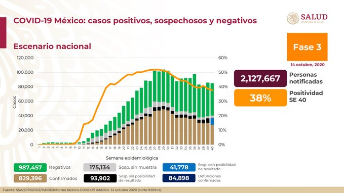 México registra 84 898 defunciones por COVID – 19 y 829 396 casos confirmados: SSA