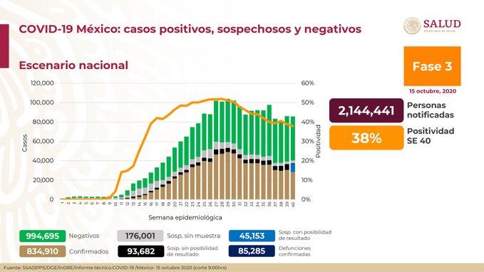 México registra 85 385 defunciones por COVID-19 y  834 910 casos confirmados: SSA