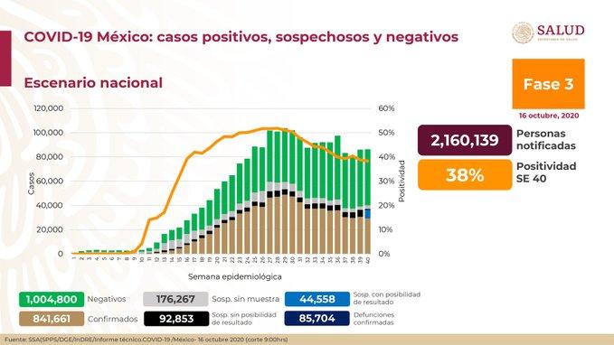 México registra 85 704 defunciones por COVID-19 y 841 661 casos confirmados: SSA