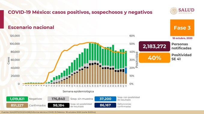 México registra 86 167 defunciones por COVID – 19 y 851 227 casos confirmados: SSA