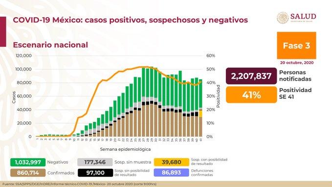 México registra 86 893 defunciones por COVID-19 y 860 714 casos confirmados: SSA