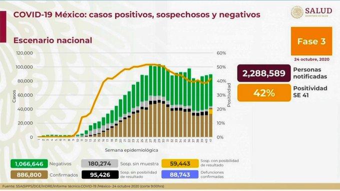 México registra 88 743 defunciones por COVID- 19 y 886 600 casos confirmados: SSA