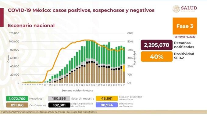 México registra 88 924 defunciones por COVID-19 y 891 160 casos confirmados: SSA