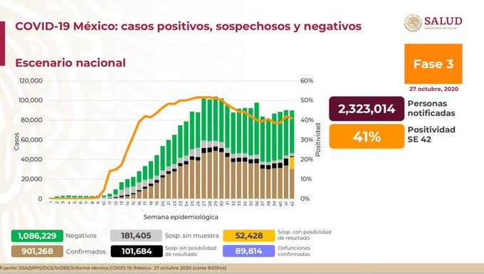 México registra a 89 814 defunciones por COVID – 19 y 901 268 casos confirmados: SSA