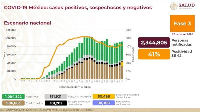 México registra90 309 defunciones por COVID-19 y 906 322 casos confirmados: SSA