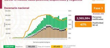 México registra 90 773 defunciones por COVId – 19 y 912 811 casos confirmados: SSA