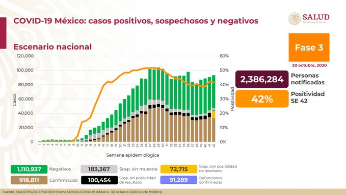 México registra 91 289 defunciones por COVID – 19 y 918 811 casos confirmados: SSA