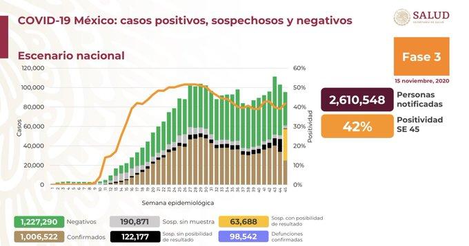 México registra 98 542 defunciones por COVID-19 y 1 006 522 casos confirmados: SSA