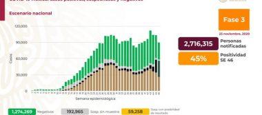 México registra 101 926 defunciones por COVID-19 y 1 049 358: SSA