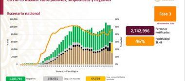 México registra 102 739 defunciones por COVID -19 y 1 060 152 casos confirmados: SSA