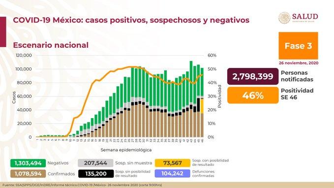 México registra 104 242 defunciones por COVID- 19 y 1 078 594 casos confirmados: SSA