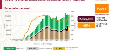 México registra 104 873 defunciones por COVID-19 y 1 090 675 casos confirmados: SSA