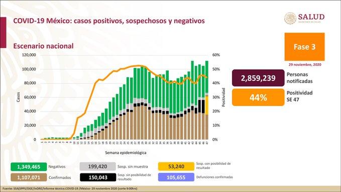 México registra 105 655 defunciones por COVID -19 y 1 107 071 casos confirmados: SSA