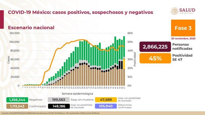 México registra 105 940 defunciones por COVID -19 y 1 113 543 casos confirmados: SSA