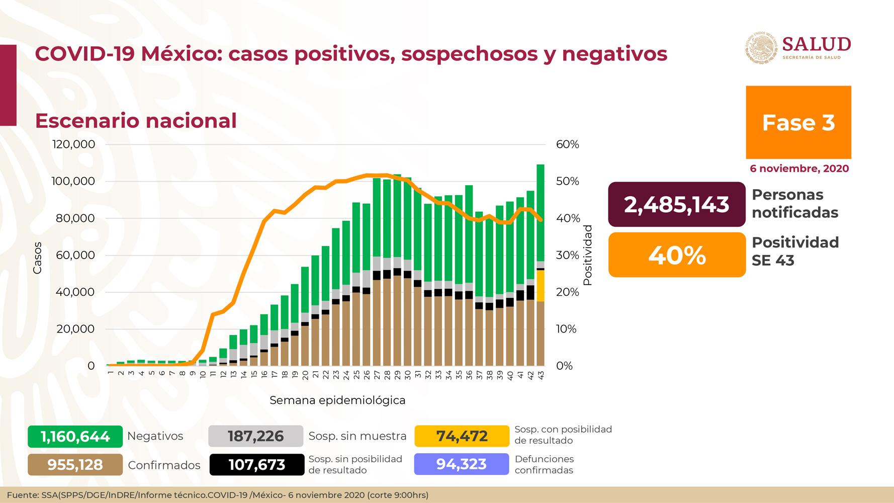 México registra 94 323 defunciones y 955 128 casos confirmados: SSA