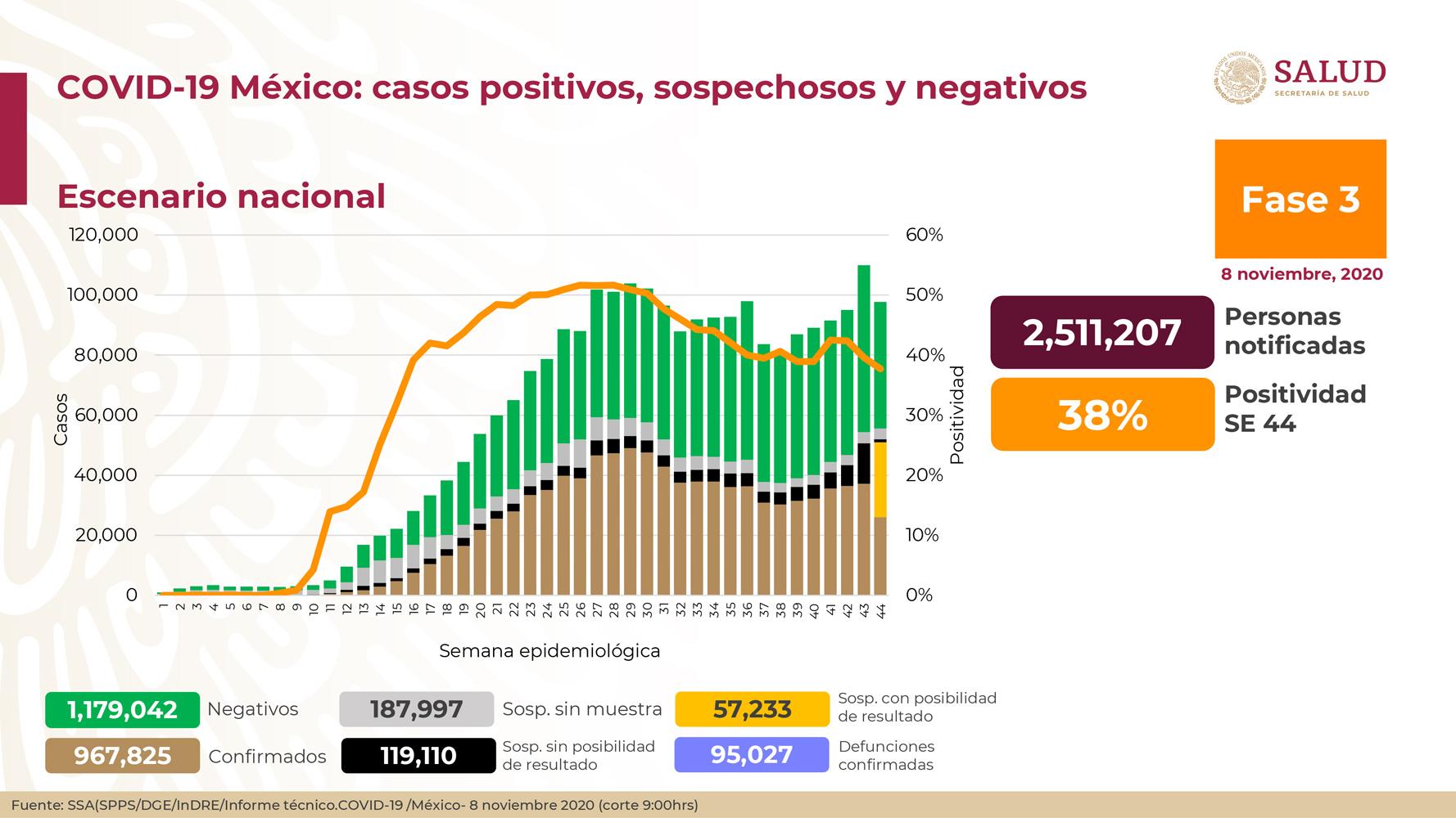 México registra 95 027 defunciones por COVID-19 y 967 825 casos confirmados: SSA