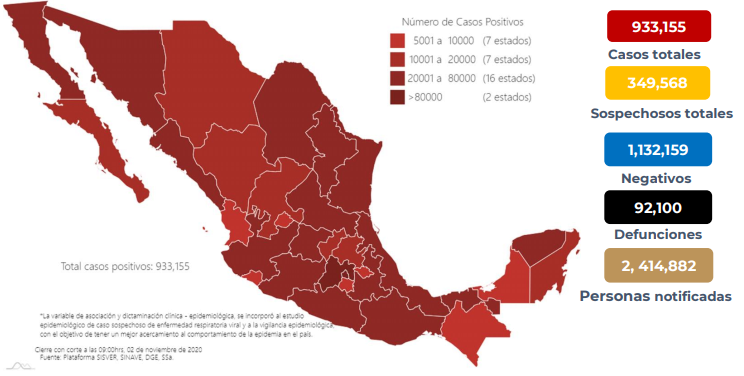 México registra 92 100 defunciones por COVID -19 y 933 155 casos confirmados: SSA