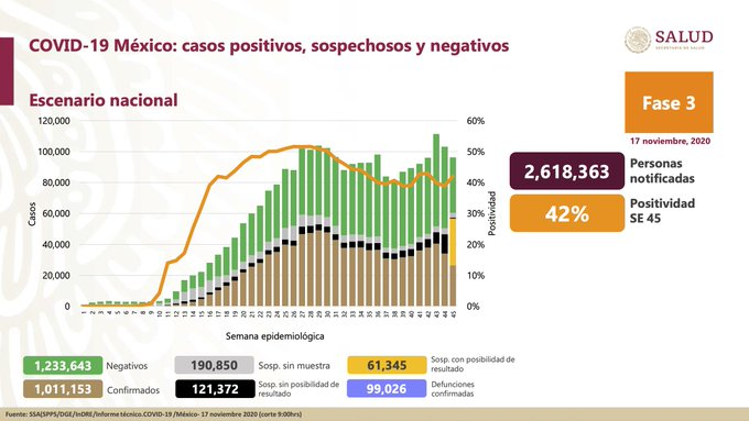México registra 99 026 defunciones por COVID-19 y 1 011 153 defunciones: SSA