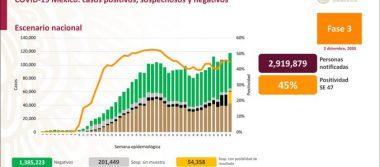 México registra107 565 defunciones por COVID -19 y 1 133 613 casos confirmados: SSA