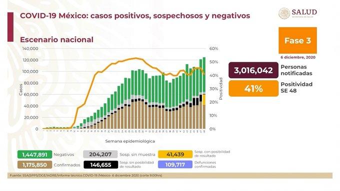 México registra 109 717 defunciones por COVID -19 y 1 175 850 casos confirmados: SSA