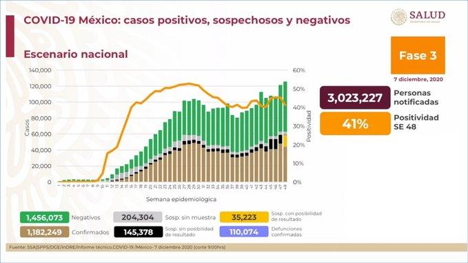 México registra 110 074 defunciones por COVID – 19 y 1 182 249 casos confirmados: SSA